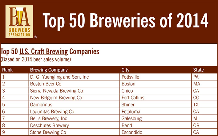 Brewers Association Releases Top 50 Breweries of 2014